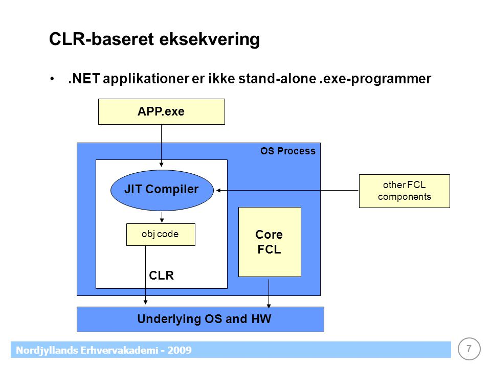 7 Nordjyllands Erhvervakademi - 2009 CLR-baseret eksekvering.NET applikationer er ikke stand-alone.exe-programmer APP.exe other FCL components CLR JIT Compiler obj code OS Process Underlying OS and HW Core FCL