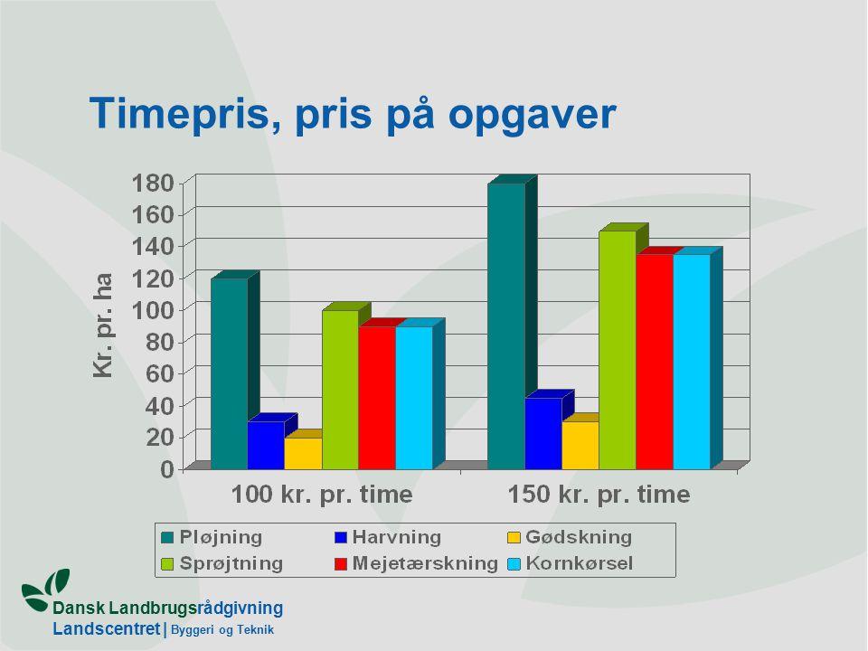 Dansk Landbrugsrådgivning Landscentret | Byggeri og Teknik Timepris, pris på opgaver
