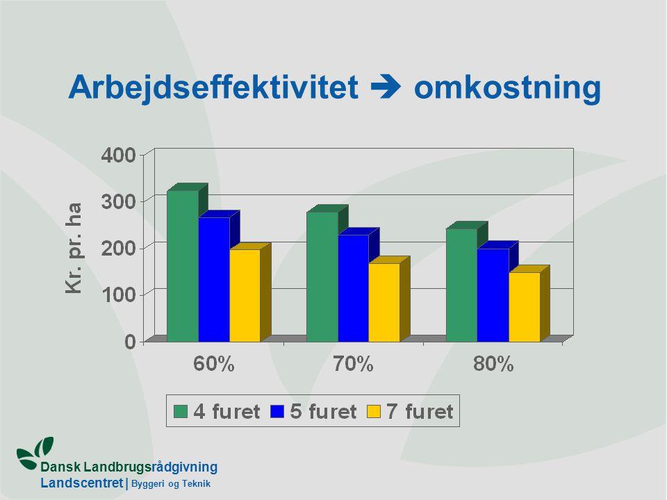 Dansk Landbrugsrådgivning Landscentret | Byggeri og Teknik Arbejdseffektivitet  omkostning