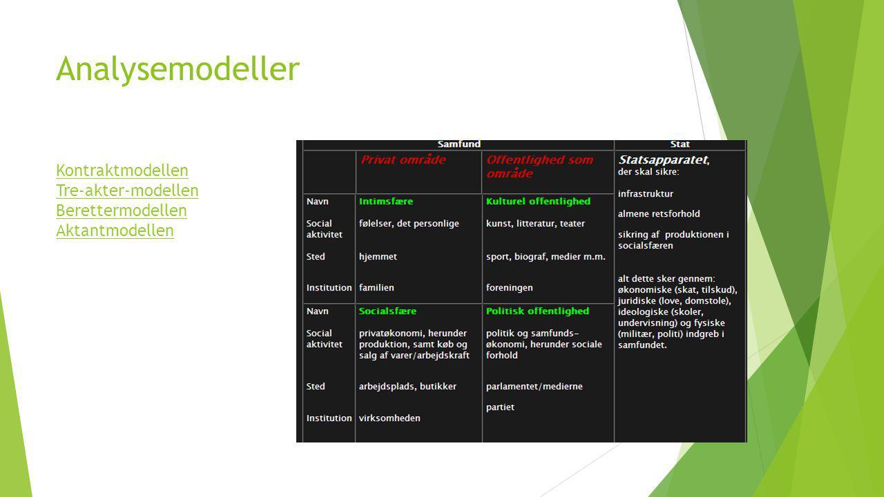 Kontraktmodellen Tre-akter-modellen Berettermodellen Aktantmodellen