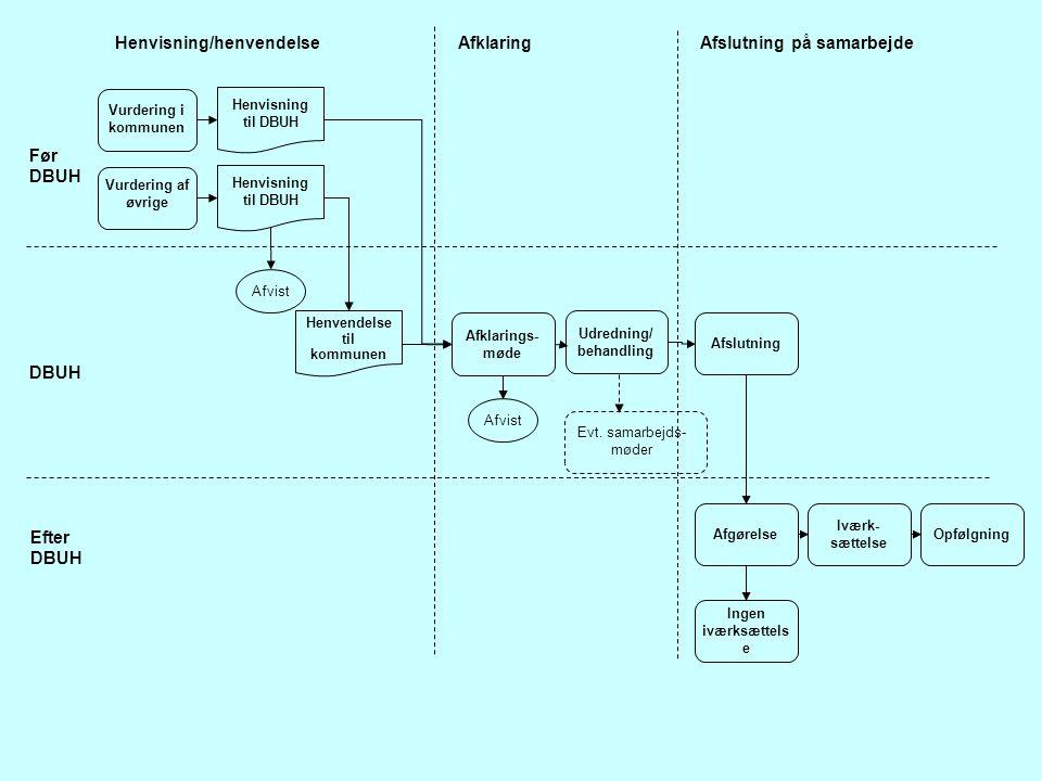 Før DBUH DBUH Efter DBUH Vurdering i kommunen Vurdering af øvrige Henvisning til DBUH Henvendelse til kommunen Afklarings- møde Afslutning Afgørelse Iværk- sættelse Opfølgning Afslutning på samarbejdeAfklaringHenvisning/henvendelse Afvist Evt.