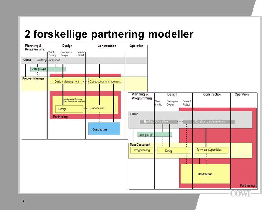 7 Partnering-modeller Partnering er en samarbejdsform med fokus på succes.