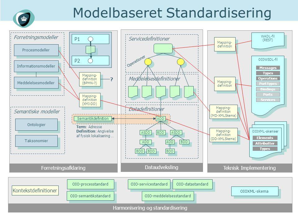 Harmonisering og standardisering DataudvekslingForretningsafklaringTeknisk Implementering Modelbaseret Standardisering Datadefinitioner ASDD BDD ASDD ADD BDD ADD BDD ADD Ontologier Taksonomier Semantiske modeller Informationsmodeller Forretningsmodeller Procesmodeller Term: Adresse Definition: Angivelse af fysisk lokalisering … Semantikdefinition Servicedefinitioner Meddelelsesdefinitioner OIOWSDL-fil Messages Types Operations Port types Bindings Ports Services OIOXML-skemaer Attributter Elements Types OIO-semantikstandard OIO-meddelelsesstandard OIO-processtandard OIOXML-skema OIO-servicestandard OIO-datastandard P1 P2 Mapping- definition Meddelelsesmodeller Operationer Mapping- definition (DD-XMLSkema) Mapping- definition (DD-XMLSkema) WADL-fil (REST) Mapping- definition (XMI-DD) Mapping- definition (BPMN- ) .
