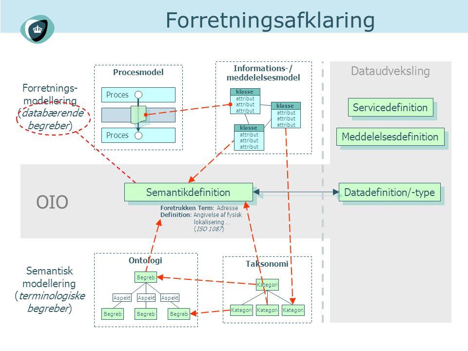 Dataudveksling OIO Forretningsafklaring Datadefinition/-type Semantikdefinition Informations-/ meddelelsesmodel klasse attribut attribut klasse attribut attribut klasse attribut attribut Ontologi Begreb Aspekt Taksonomi Kategori Forretnings- modellering (databærende begreber) Semantisk modellering (terminologiske begreber) Procesmodel Proces Foretrukken Term: Adresse Definition: Angivelse af fysisk lokalisering … (ISO 1087) Servicedefinition Meddelelsesdefinition