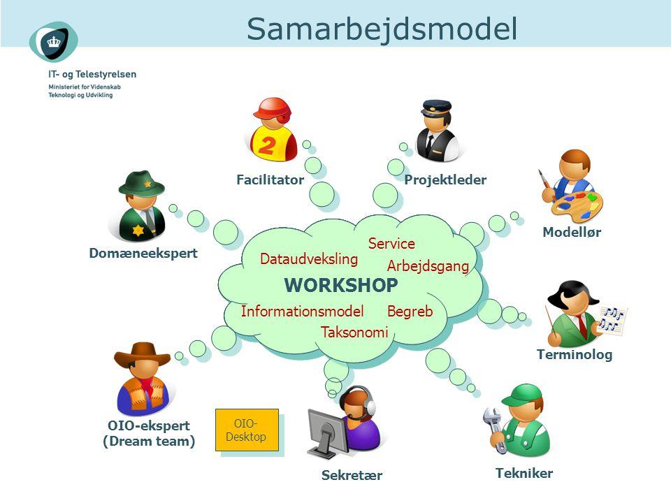Samarbejdsmodel WORKSHOP Terminolog Modellør Domæneekspert Facilitator Sekretær OIO-ekspert (Dream team) Projektleder Begreb Arbejdsgang Dataudveksling Informationsmodel Taksonomi Service OIO- Desktop Tekniker