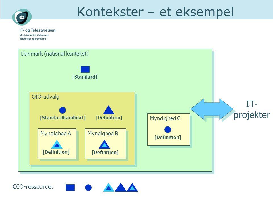 Kontekster – et eksempel Danmark (national kontekst) OIO-udvalg Myndighed A Myndighed C Myndighed B IT- projekter [Standard] [Standardkandidat] [Definition] OIO-ressource: