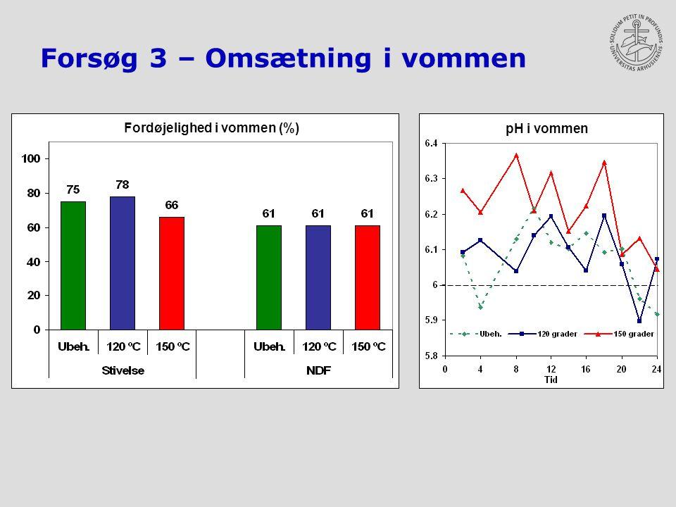 Forsøg 3 – Omsætning i vommen pH i vommen Fordøjelighed i vommen (%)