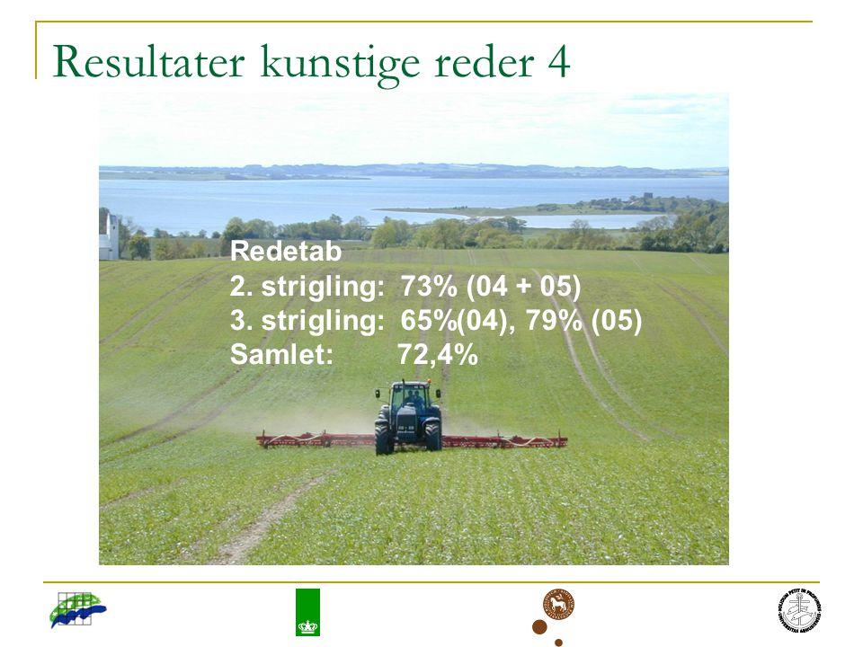 Resultater kunstige reder 4 Redetab 2. strigling: 73% (04 + 05) 3.
