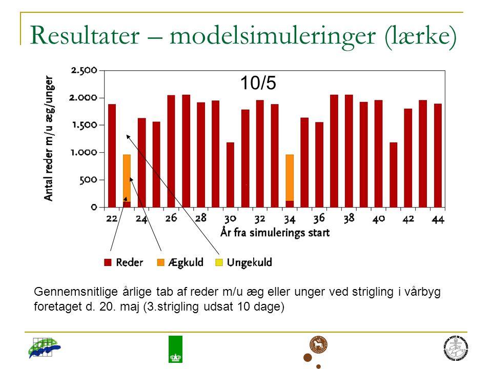 Resultater – modelsimuleringer (lærke) Gennemsnitlige årlige tab af reder m/u æg eller unger ved strigling i vårbyg foretaget d.