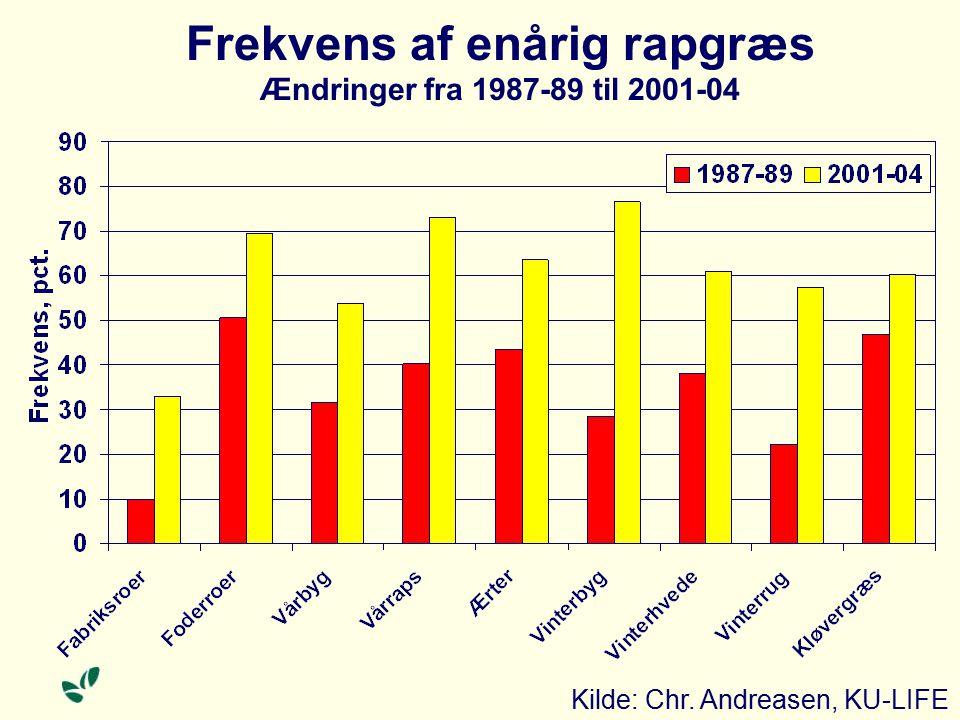 Frekvens af enårig rapgræs Ændringer fra 1987-89 til 2001-04 Kilde: Chr. Andreasen, KU-LIFE