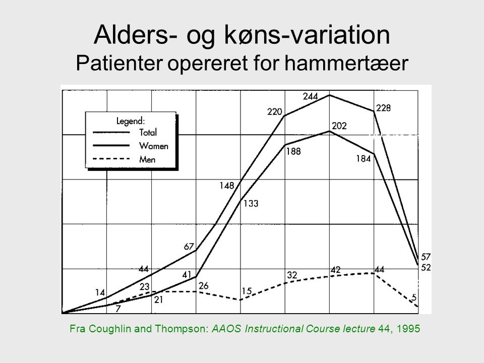 Alders- og køns-variation Patienter opereret for hammertæer Fra Coughlin and Thompson: AAOS Instructional Course lecture 44, 1995 Men Women