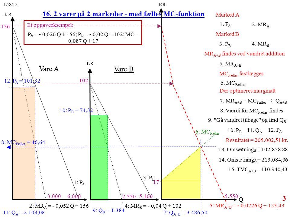 3 1. P A 16. 2 varer på 2 markeder - med fælles MC-funktion 1: P A 3: P B 2: MR A = - 0,052 Q + 156 4: MR B = - 0,04 Q + 102 2. MR A 3. P B 4. MR B 5.