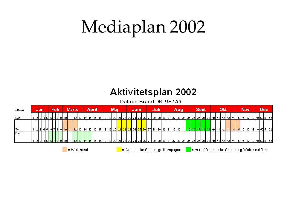 Mediaplan 2002