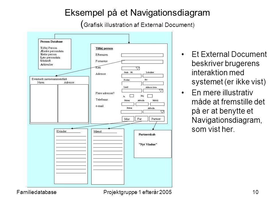 FamiliedatabaseProjektgruppe 1 efterår 200510 Eksempel på et Navigationsdiagram ( Grafisk illustration af External Document) Et External Document beskriver brugerens interaktion med systemet (er ikke vist) En mere illustrativ måde at fremstille det på er at benytte et Navigationsdiagram, som vist her.