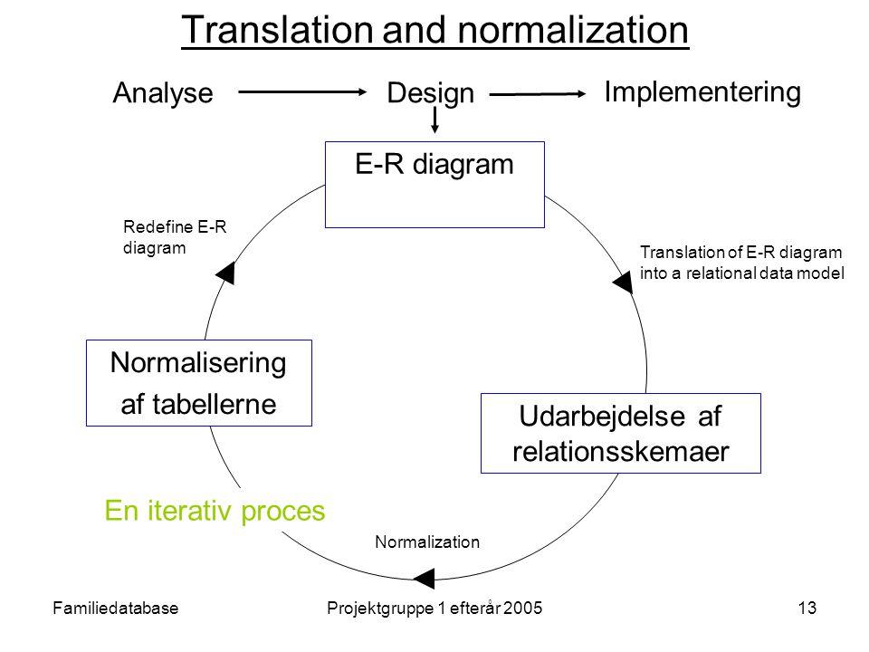 FamiliedatabaseProjektgruppe 1 efterår 200513 Translation and normalization Udarbejdelse af relationsskemaer Normalisering af tabellerne E-R diagram Translation of E-R diagram into a relational data model Normalization Redefine E-R diagram En iterativ proces Analyse Implementering Design