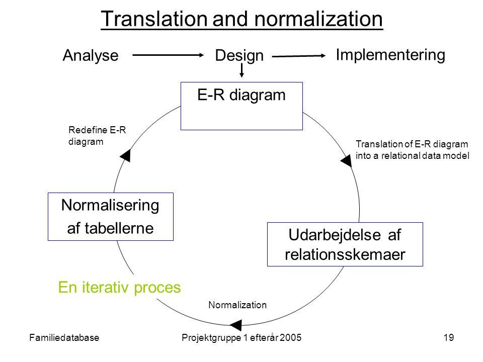 FamiliedatabaseProjektgruppe 1 efterår 200519 Translation and normalization Udarbejdelse af relationsskemaer Normalisering af tabellerne E-R diagram Translation of E-R diagram into a relational data model Normalization Redefine E-R diagram En iterativ proces Analyse Implementering Design