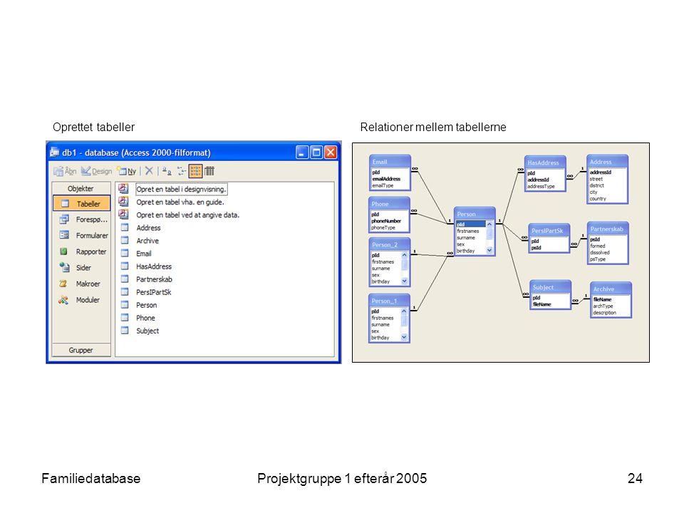 FamiliedatabaseProjektgruppe 1 efterår 200524 Oprettet tabellerRelationer mellem tabellerne