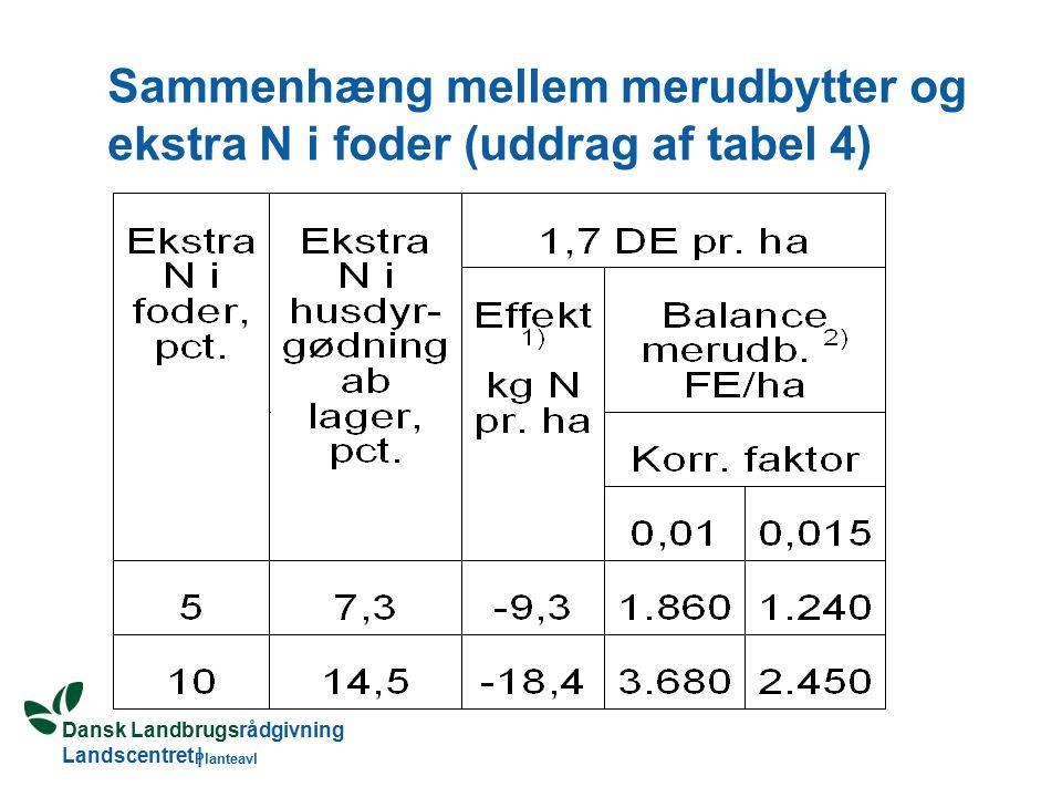 Dansk Landbrugsrådgivning Landscentret | Planteavl Sammenhæng mellem merudbytter og ekstra N i foder (uddrag af tabel 4)
