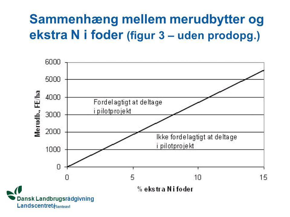 Dansk Landbrugsrådgivning Landscentret | Planteavl Sammenhæng mellem merudbytter og ekstra N i foder (figur 3 – uden prodopg.)