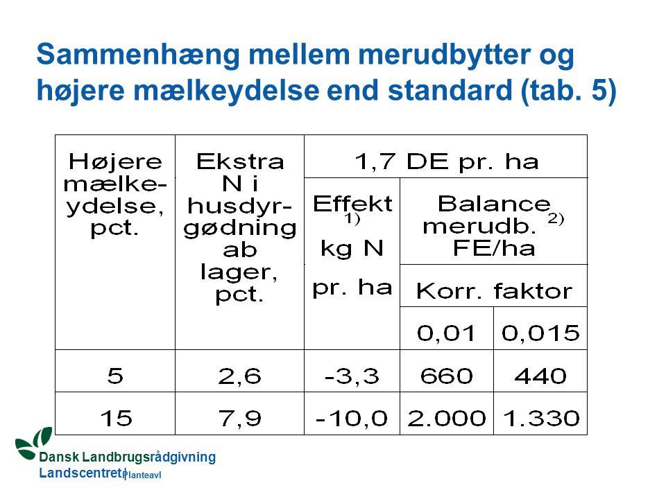 Dansk Landbrugsrådgivning Landscentret | Planteavl Sammenhæng mellem merudbytter og højere mælkeydelse end standard (tab.