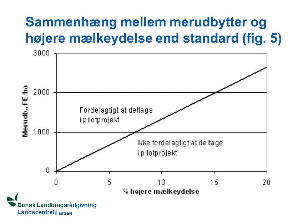 Dansk Landbrugsrådgivning Landscentret | Planteavl Sammenhæng mellem merudbytter og højere mælkeydelse end standard (fig.
