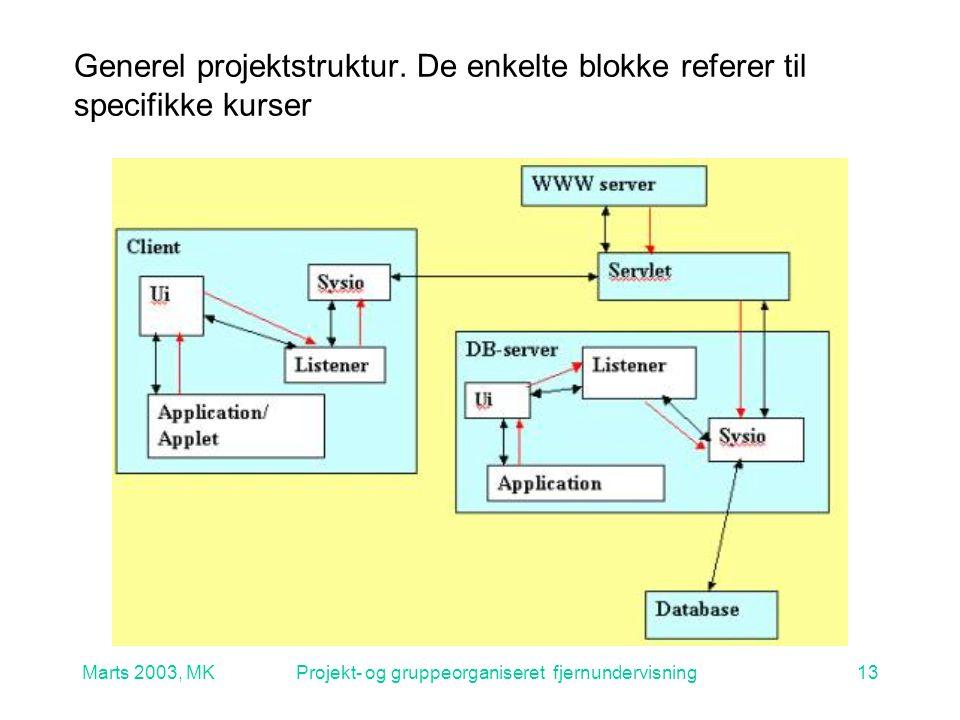 Marts 2003, MKProjekt- og gruppeorganiseret fjernundervisning13 Generel projektstruktur.