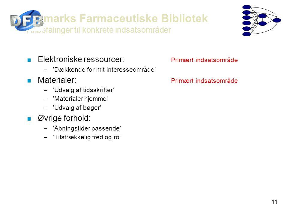 11 Danmarks Farmaceutiske Bibliotek - Anbefalinger til konkrete indsatsområder n Elektroniske ressourcer: Primært indsatsområde –'Dækkende for mit interesseområde' n Materialer: Primært indsatsområde –'Udvalg af tidsskrifter' –'Materialer hjemme' –'Udvalg af bøger' n Øvrige forhold: –'Åbningstider passende' –'Tilstrækkelig fred og ro'