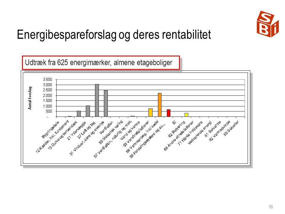 10 Energibespareforslag og deres rentabilitet Udtræk fra 625 energimærker, almene etageboliger