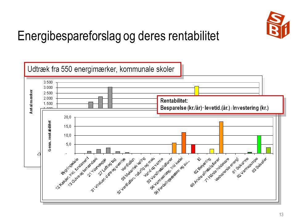 13 Rentabilitet: Besparelse (kr./år) * levetid.(år.) / Investering (kr.) Rentabilitet: Besparelse (kr./år) * levetid.(år.) / Investering (kr.) Udtræk fra 550 energimærker, kommunale skoler Energibespareforslag og deres rentabilitet