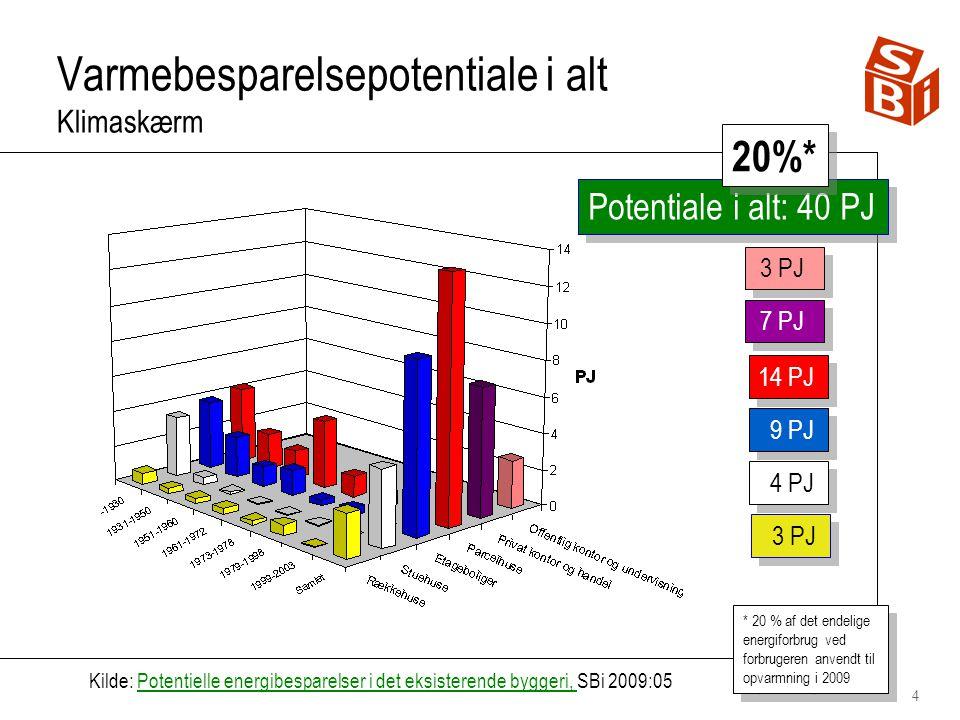 4 Varmebesparelsepotentiale i alt Klimaskærm Potentiale i alt: 40 PJ 3 PJ 7 PJ 4 PJ 3 PJ 9 PJ Kilde: Potentielle energibesparelser i det eksisterende byggeri, SBi 2009:05Potentielle energibesparelser i det eksisterende byggeri, * 20 % af det endelige energiforbrug ved forbrugeren anvendt til opvarmning i 2009 20%* 14 PJ