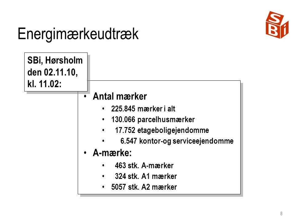 8 Energimærkeudtræk Antal mærker 225.845 mærker i alt 130.066 parcelhusmærker 17.752 etageboligejendomme 6.547 kontor-og serviceejendomme A-mærke: 463 stk.