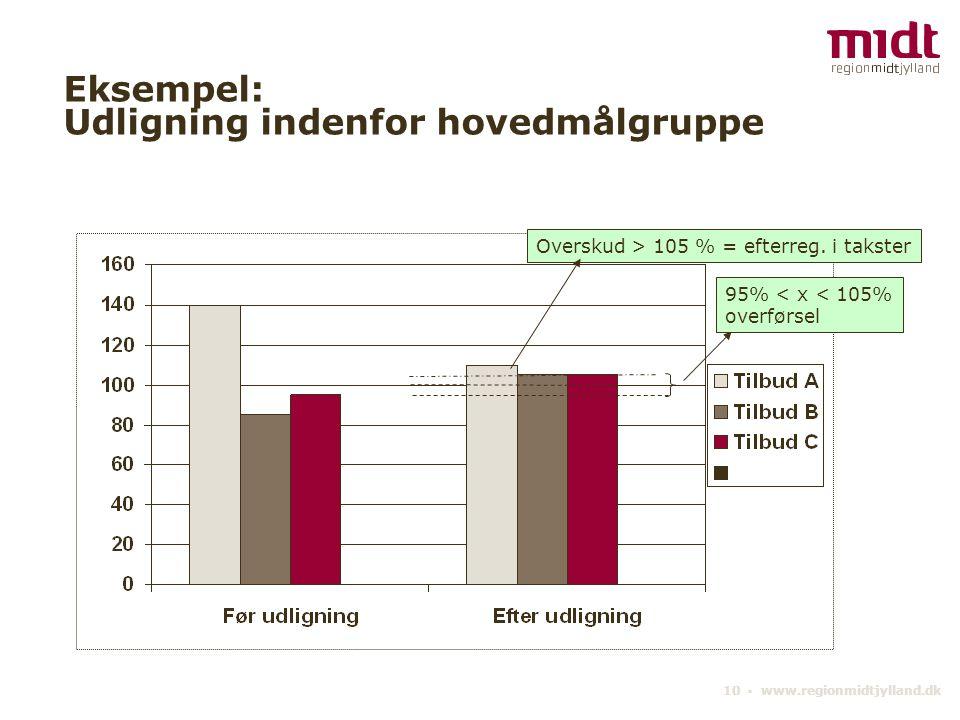 10 ▪ www.regionmidtjylland.dk Eksempel: Udligning indenfor hovedmålgruppe Overskud > 105 % = efterreg.