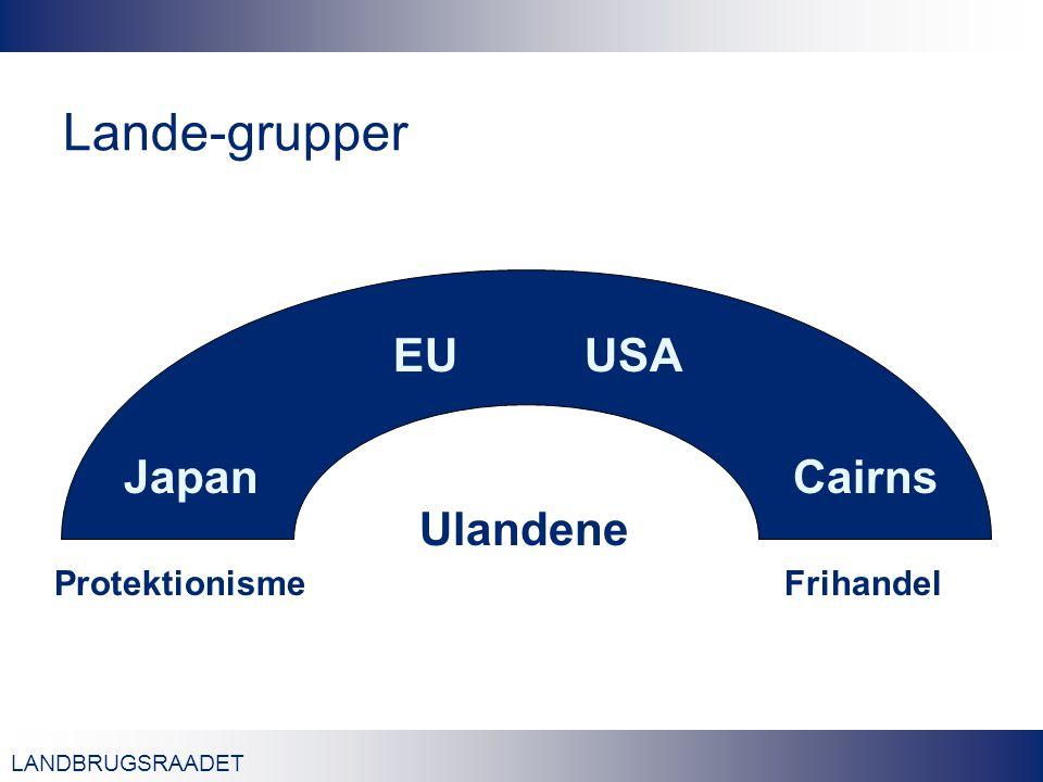 LANDBRUGSRAADET Lande-grupper Japan EUUSA Cairns ProtektionismeFrihandel Ulandene