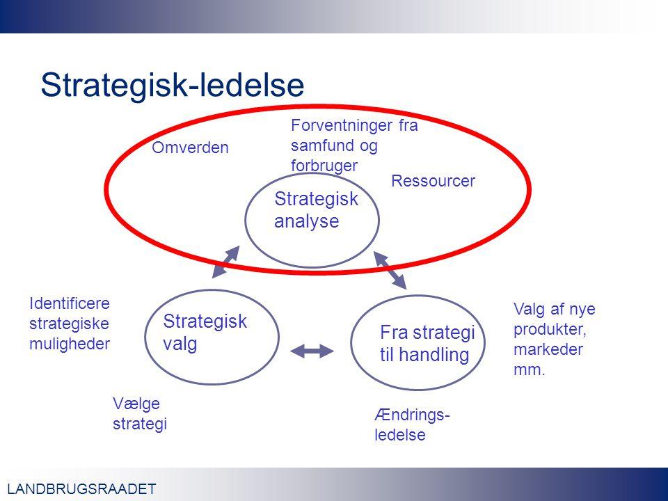 LANDBRUGSRAADET Strategisk-ledelse Strategisk analyse Fra strategi til handling Strategisk valg Omverden Forventninger fra samfund og forbruger Ressourcer Identificere strategiske muligheder Vælge strategi Ændrings- ledelse Valg af nye produkter, markeder mm.