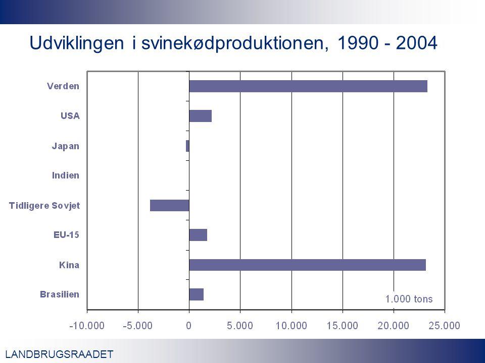 LANDBRUGSRAADET Udviklingen i svinekødproduktionen, 1990 - 2004