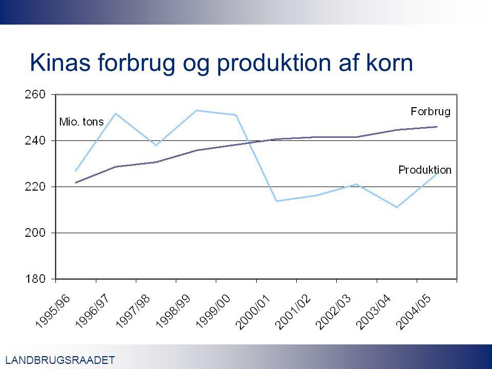 LANDBRUGSRAADET Kinas forbrug og produktion af korn