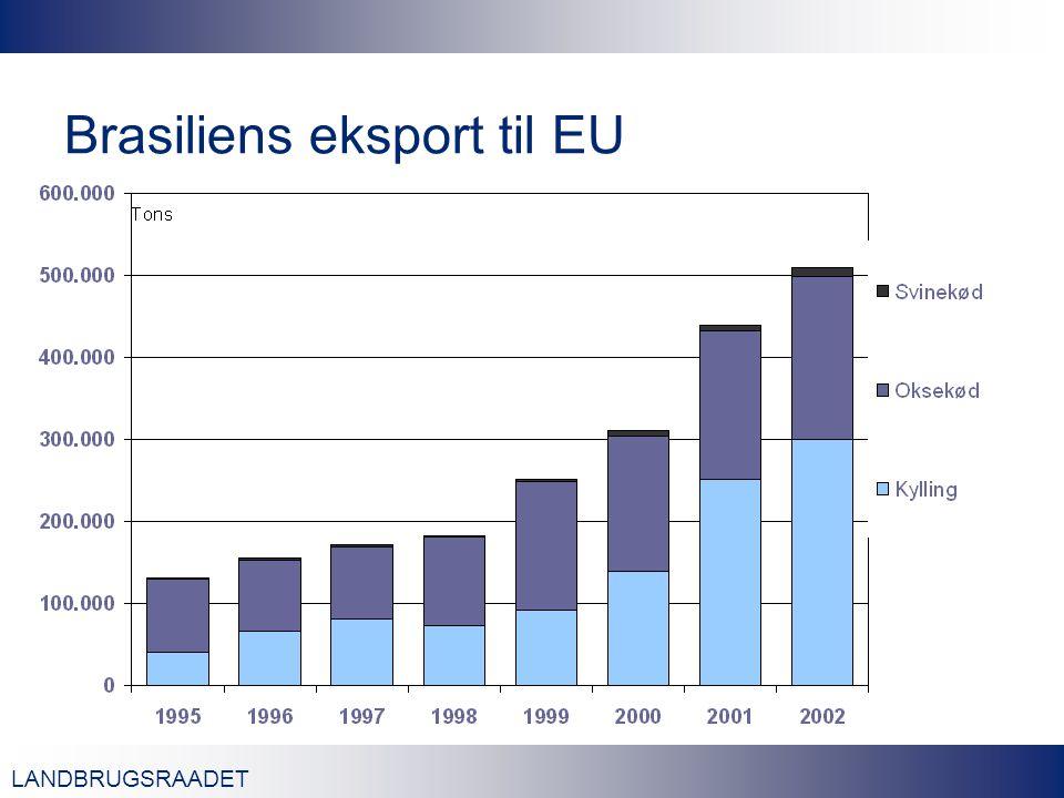 LANDBRUGSRAADET Brasiliens eksport til EU