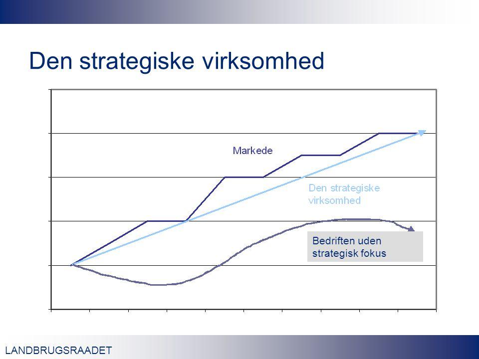 LANDBRUGSRAADET Den strategiske virksomhed Bedriften uden strategisk fokus