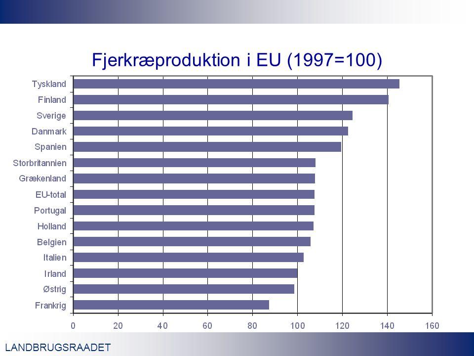 LANDBRUGSRAADET Fjerkræproduktion i EU (1997=100)