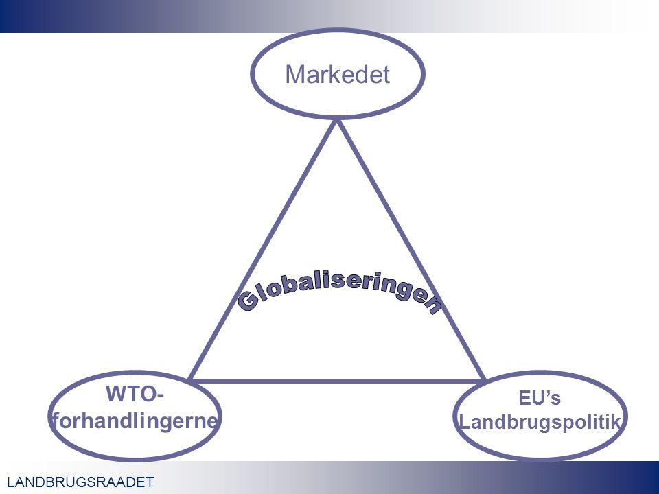 LANDBRUGSRAADET WTO- forhandlingerne Markedet EU's Landbrugspolitik