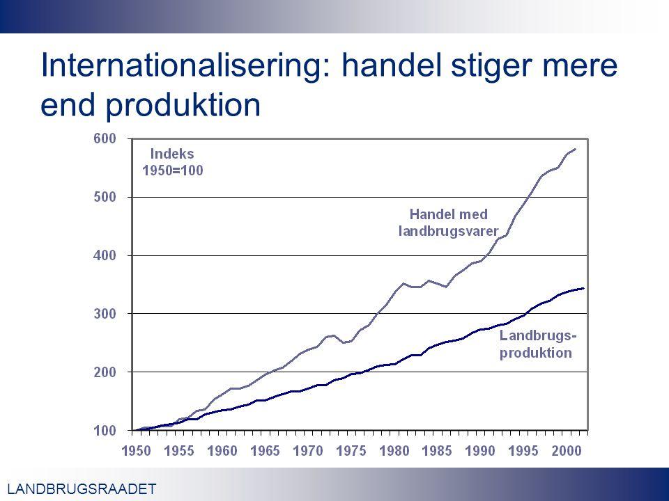 LANDBRUGSRAADET Internationalisering: handel stiger mere end produktion