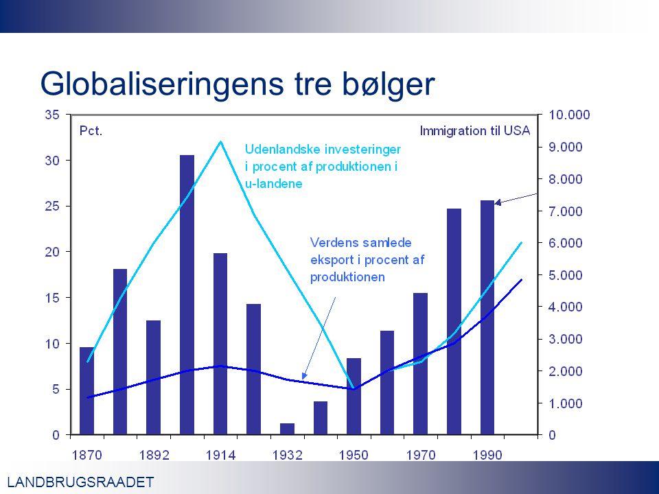 LANDBRUGSRAADET Globaliseringens tre bølger