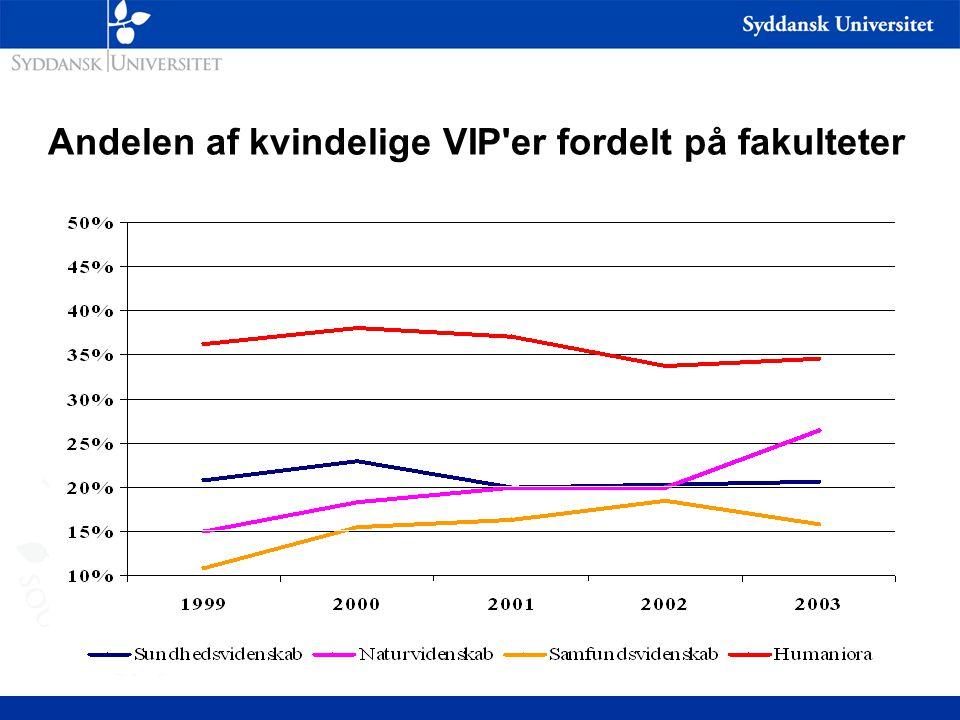 Andelen af kvindelige VIP er fordelt på fakulteter