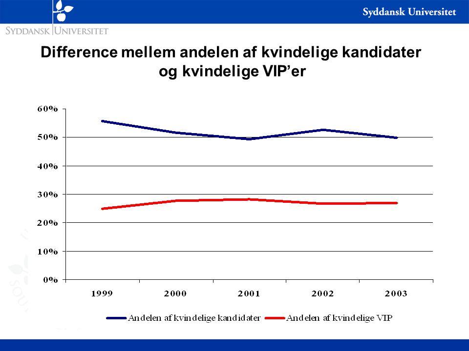 Difference mellem andelen af kvindelige kandidater og kvindelige VIP'er