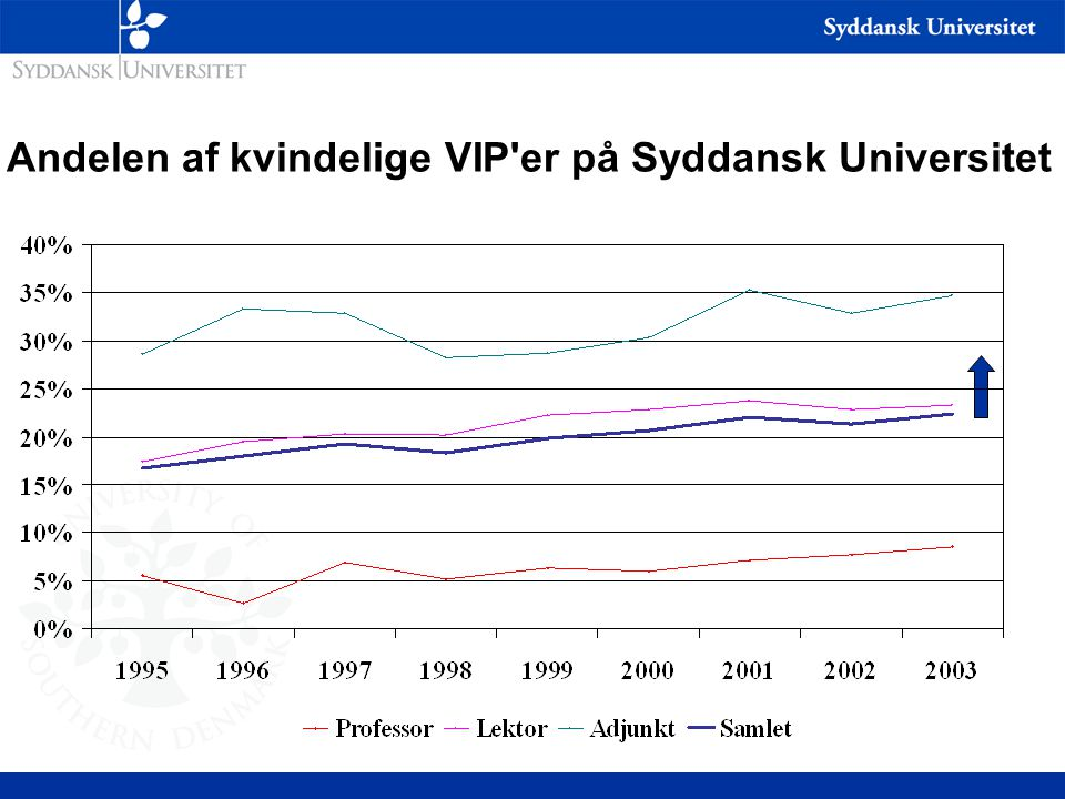 Andelen af kvindelige VIP er på Syddansk Universitet