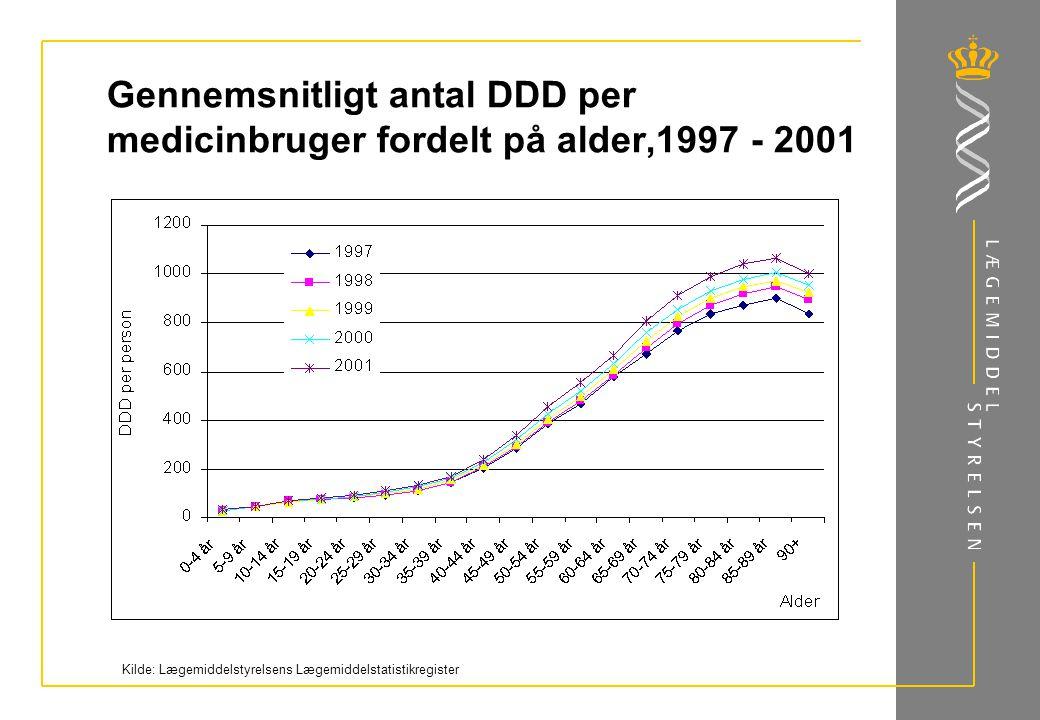 Gennemsnitligt antal DDD per medicinbruger fordelt på alder,1997 - 2001 Kilde: Lægemiddelstyrelsens Lægemiddelstatistikregister