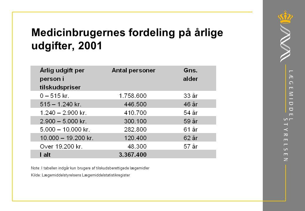 Medicinbrugernes fordeling på årlige udgifter, 2001 Note: I tabellen indgår kun brugere af tilskudsberettigede lægemidler Kilde: Lægemiddelstyrelsens Lægemiddelstatistikregister