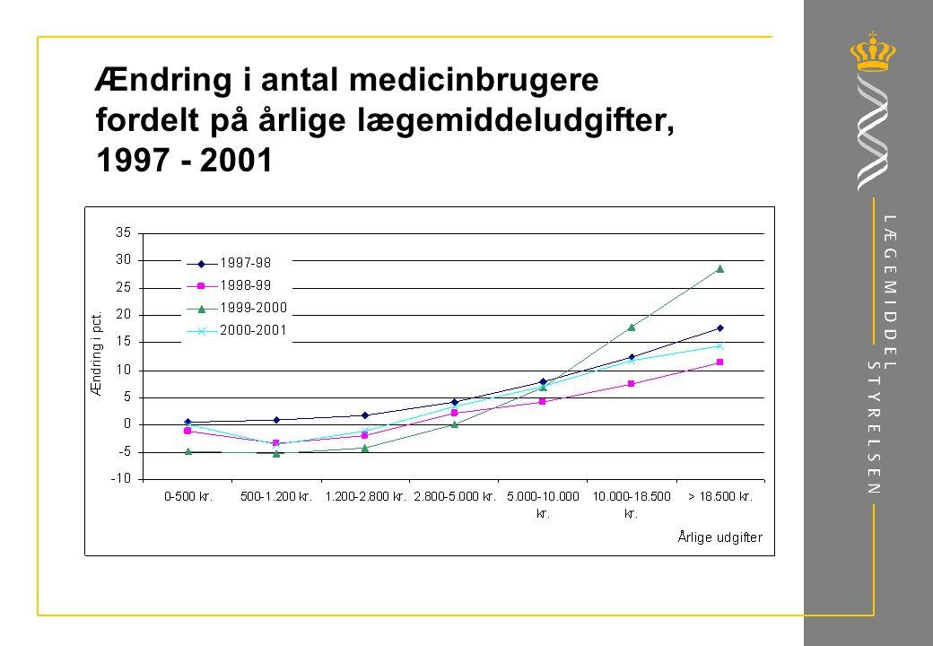 Ændring i antal medicinbrugere fordelt på årlige lægemiddeludgifter, 1997 - 2001