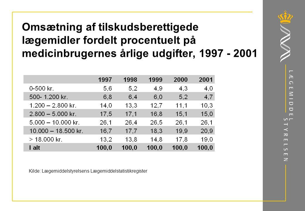 Omsætning af tilskudsberettigede lægemidler fordelt procentuelt på medicinbrugernes årlige udgifter, 1997 - 2001 Kilde: Lægemiddelstyrelsens Lægemiddelstatistikregister