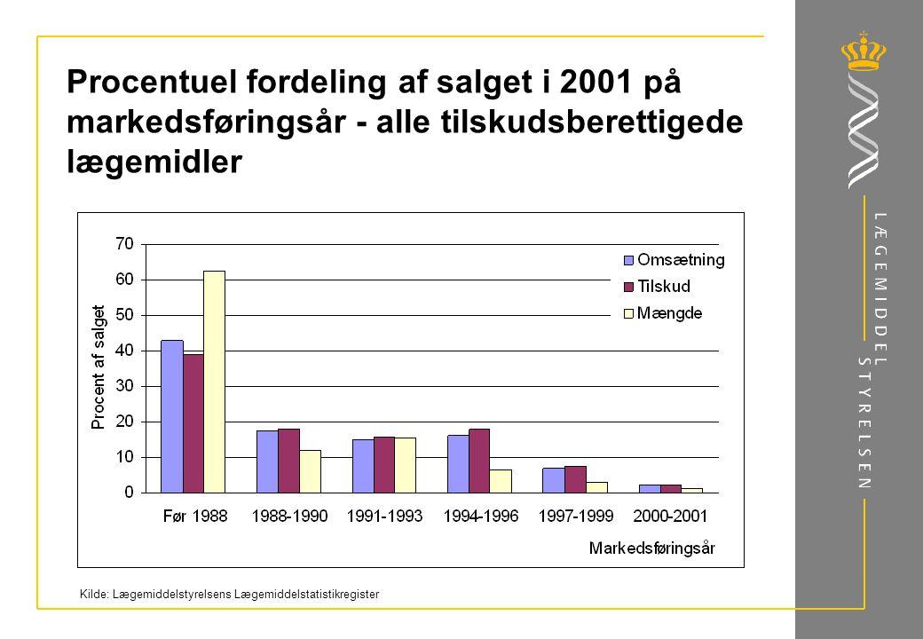 Procentuel fordeling af salget i 2001 på markedsføringsår - alle tilskudsberettigede lægemidler Kilde: Lægemiddelstyrelsens Lægemiddelstatistikregister